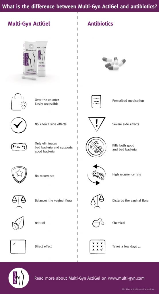 Infographic-ActiGel-versus-Antibiotics-Final-554x1024